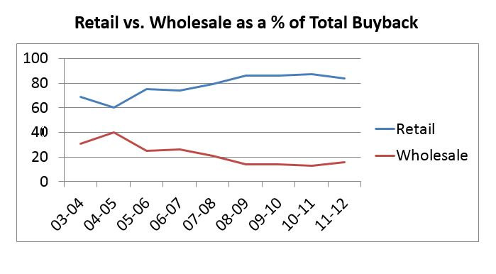 Retail vs Wholesale Buyback