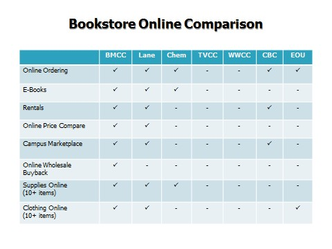BMCC Bookstore Online | Blue Mountain Community College