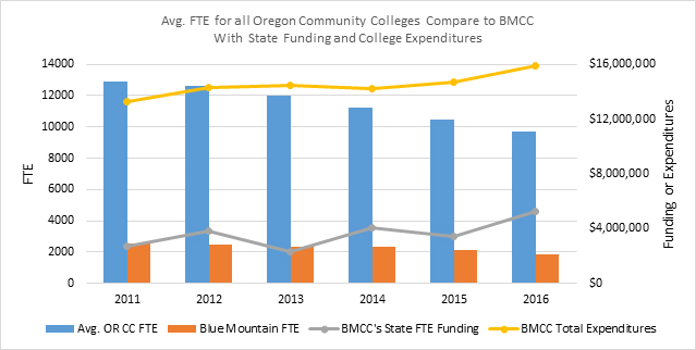 college budget blue mountain community college