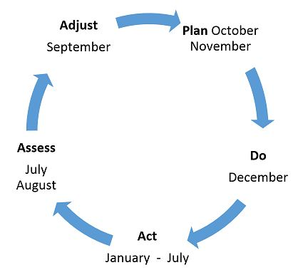 Annual Planning Cycle