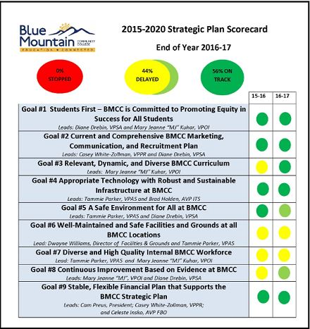 EOY Strategic Plan Score Card 2016-17